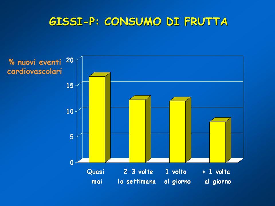 GISSI-P: CONSUMO DI FRUTTA % nuovi eventi cardiovascolari