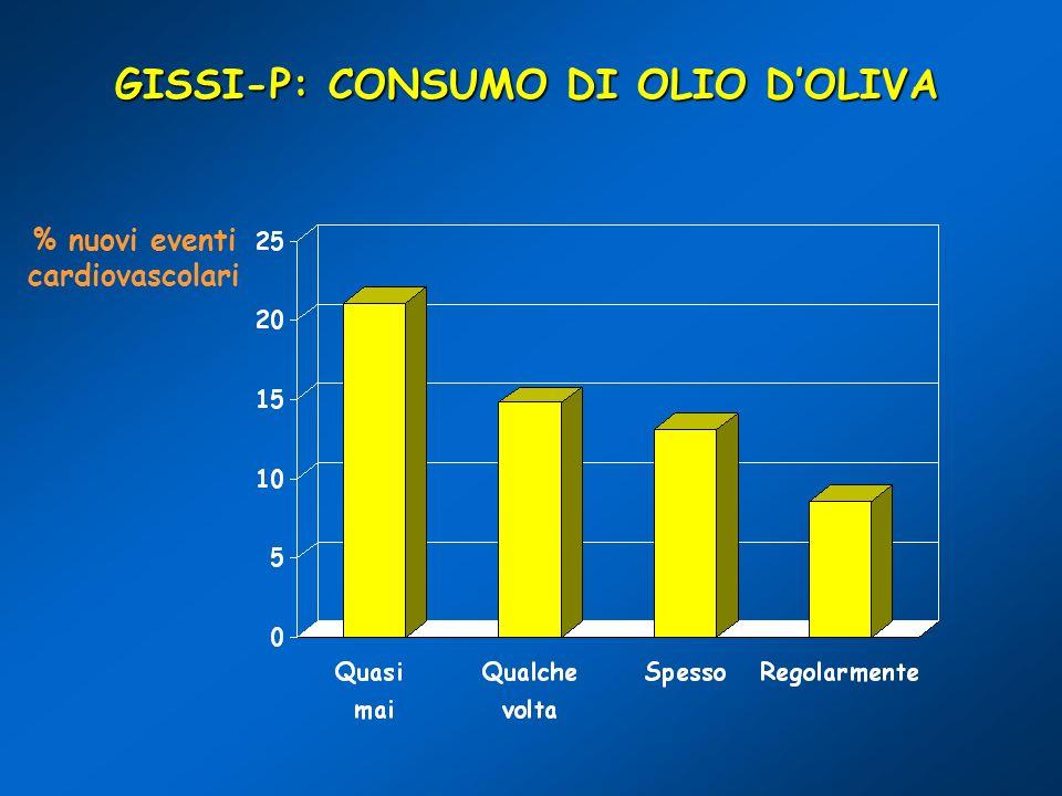 GISSI-P: CONSUMO DI OLIO DOLIVA % nuovi eventi cardiovascolari