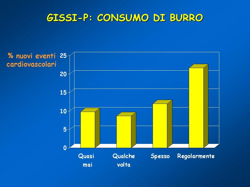 GISSI-P: CONSUMO DI BURRO % nuovi eventi cardiovascolari