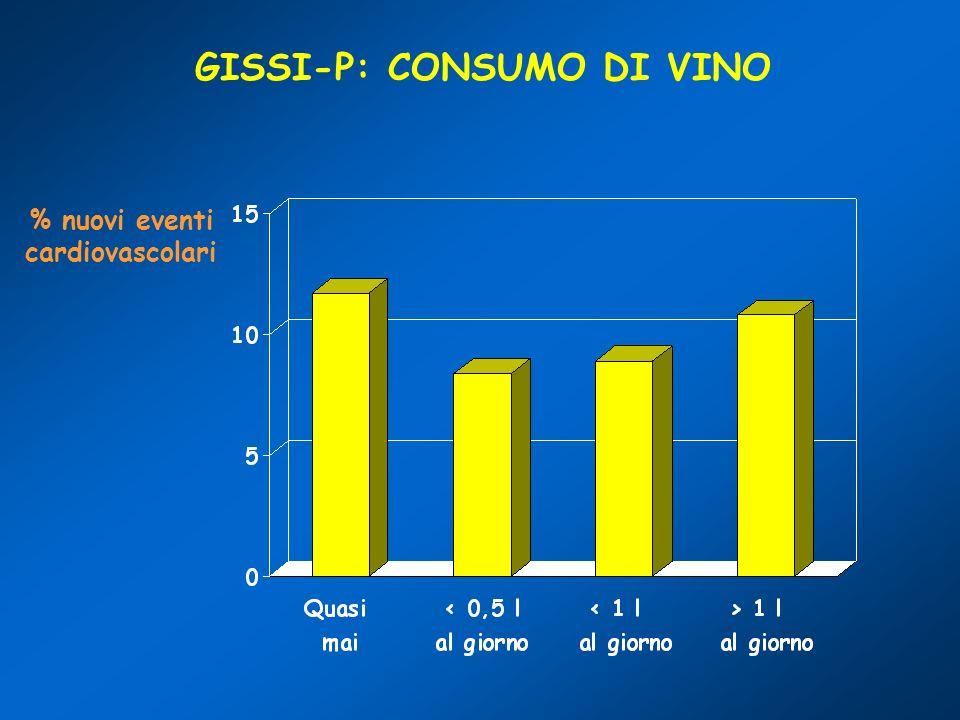 GISSI-P: CONSUMO DI VINO % nuovi eventi cardiovascolari
