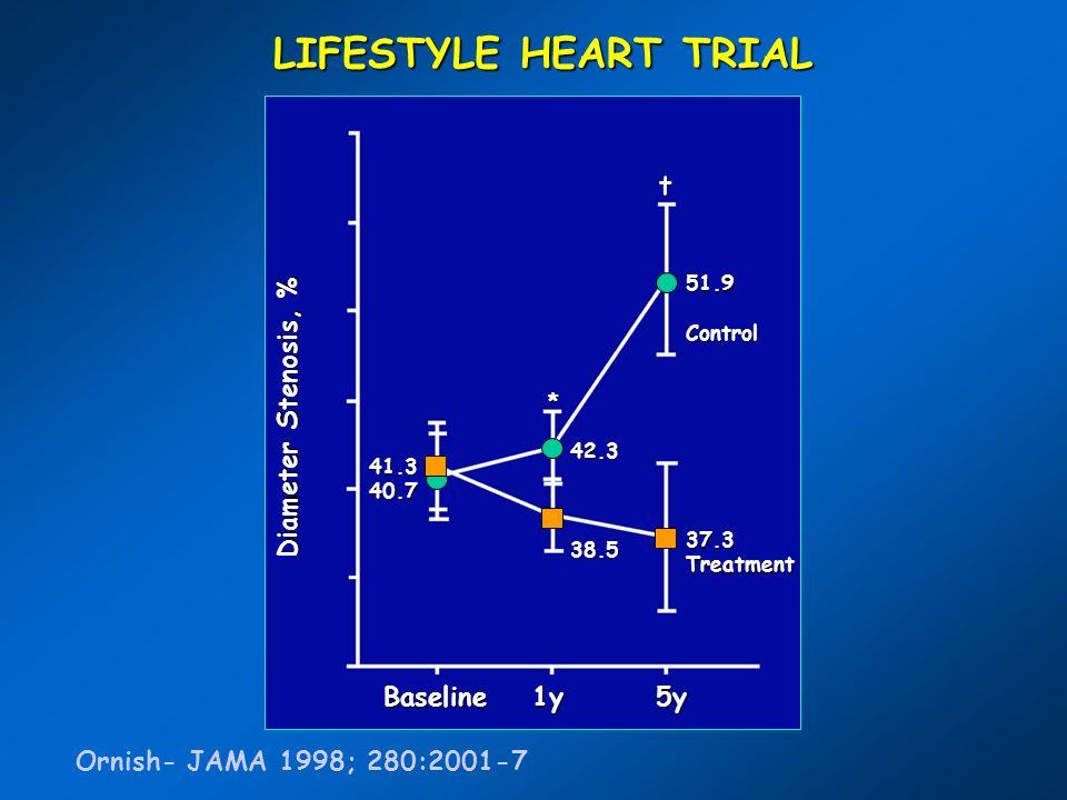 LIFESTYLE HEART TRIAL Ornish- JAMA 1998; 280:2001-760555045403530 Diameter Stenosis, % Baseline 1y 5y 41.340.7 42.338.5 51.9Control 37.3Treatment *