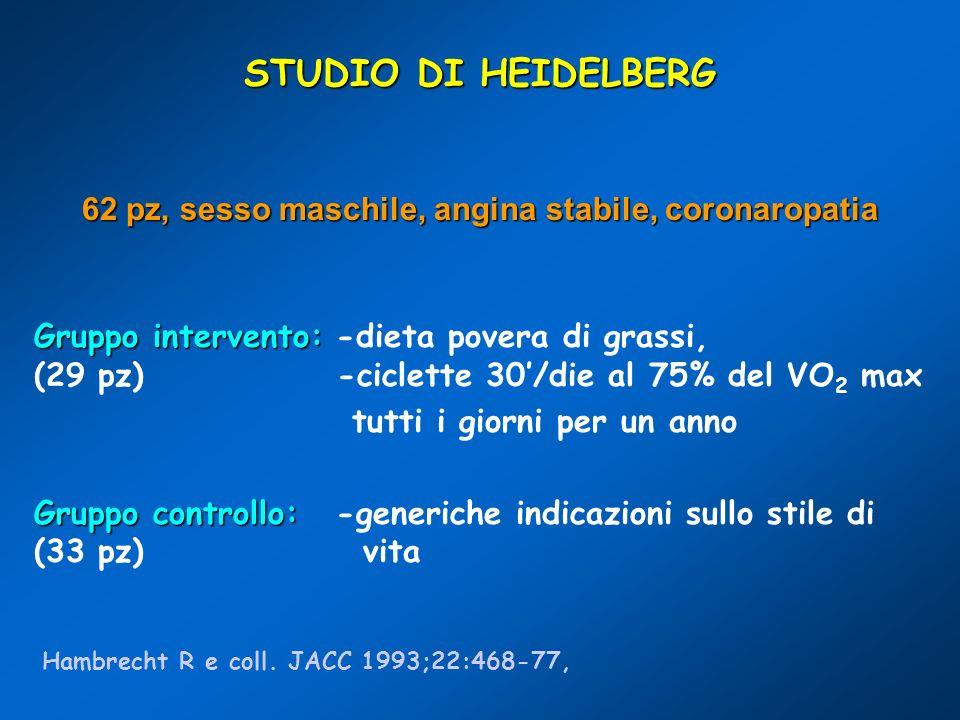 STUDIO DI HEIDELBERG 62 pz, sesso maschile, angina stabile, coronaropatia Gruppo intervento: Gruppo intervento: -dieta povera di grassi, (29 pz) -cicl