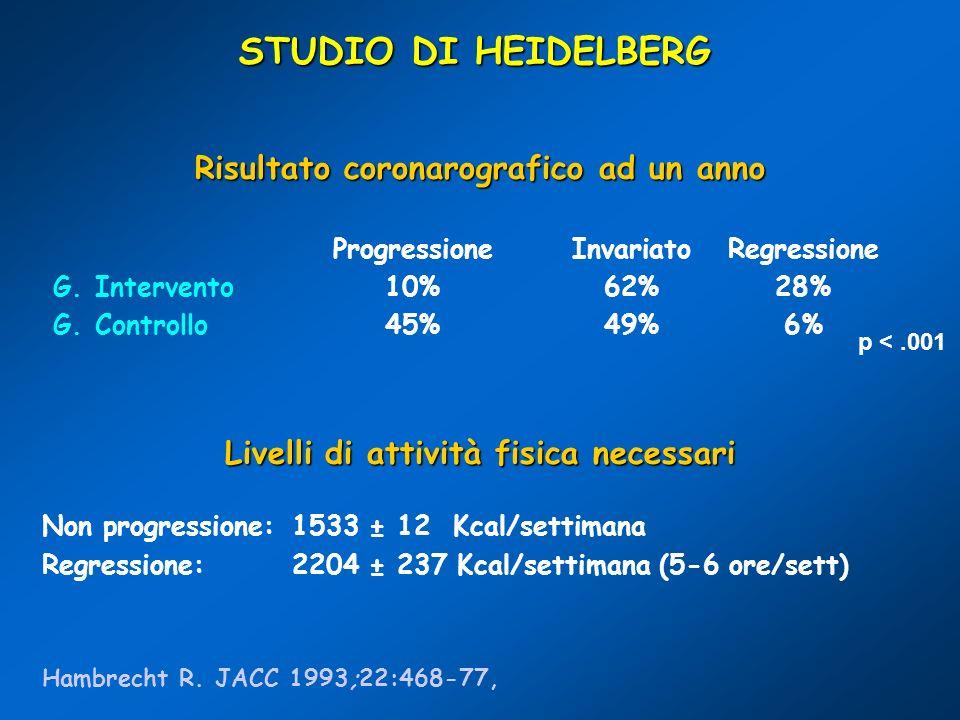 STUDIO DI HEIDELBERG Risultato coronarografico ad un anno ProgressioneInvariatoRegressione G. Intervento10%62%28% G. Controllo45%49%6% Livelli di atti