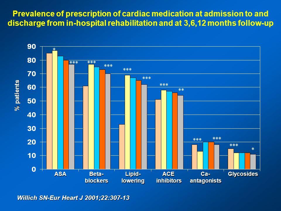 ASABeta-blockersLipid-loweringACEinhibitorsCa-antagonistsGlycosides Willich SN-Eur Heart J 2001;22:307-13 Prevalence of prescription of cardiac medica
