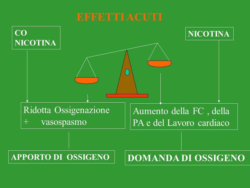 NICOTINA: stimola il sistema nervoso simpatico - aumento della frequenza cardiaca - aumento delle resistenze periferiche - aumento della pressione art