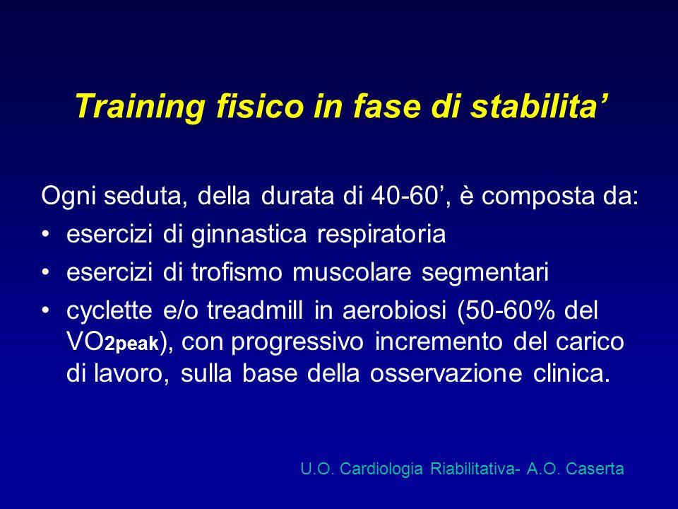 Training fisico in fase di stabilita Ogni seduta, della durata di 40-60, è composta da: esercizi di ginnastica respiratoria esercizi di trofismo musco