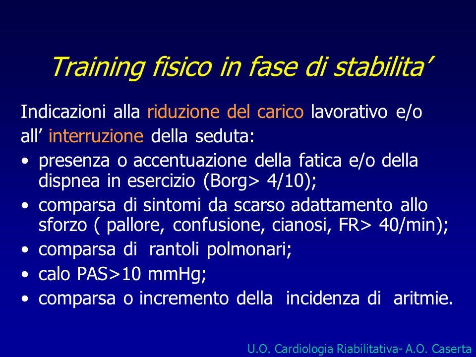 Training fisico in fase di stabilita Indicazioni alla riduzione del carico lavorativo e/o all interruzione della seduta: presenza o accentuazione dell