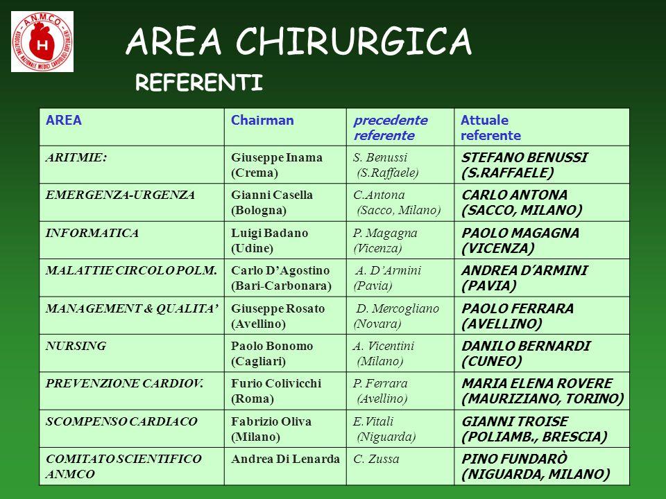 AREA CHIRURGICA REFERENTI AREAChairmanprecedente referente Attuale referente ARITMIE:Giuseppe Inama (Crema) S. Benussi (S.Raffaele) STEFANO BENUSSI (S