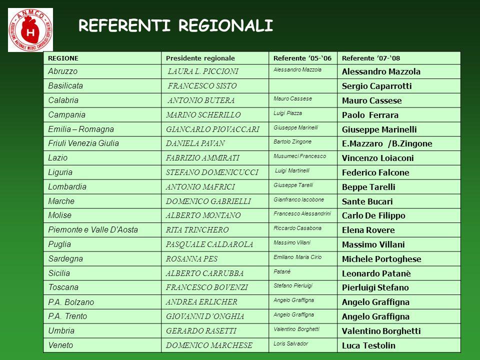 REFERENTI REGIONALI REGIONEPresidente regionaleReferente 05-06Referente 07-08 Abruzzo LAURA L. PICCIONI Alessandro Mazzola Basilicata FRANCESCO SISTO