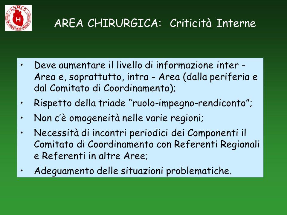 AREA CHIRURGICA: Criticità Interne Deve aumentare il livello di informazione inter - Area e, soprattutto, intra - Area (dalla periferia e dal Comitato