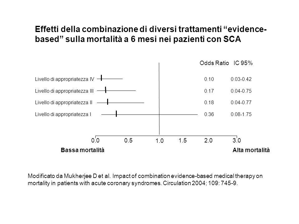 1.0 0.00.51.52.0 Livello di appropriatezza I Livello di appropriatezza II Livello di appropriatezza III Livello di appropriatezza IV 3.0 Bassa mortalitàAlta mortalità Odds Ratio IC 95% 0.10 0.03-0.42 0.17 0.04-0.75 0.18 0.04-0.77 0.36 0.08-1.75 Effetti della combinazione di diversi trattamenti evidence- based sulla mortalità a 6 mesi nei pazienti con SCA Modificato da Mukherjee D et al.