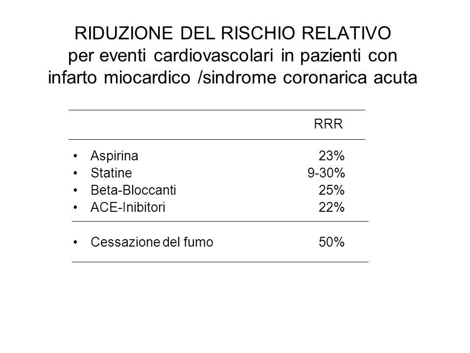 RIDUZIONE DEL RISCHIO RELATIVO per eventi cardiovascolari in pazienti con infarto miocardico /sindrome coronarica acuta Aspirina 23% Statine 9-30% Beta-Bloccanti 25% ACE-Inibitori 22% Cessazione del fumo 50% RRR