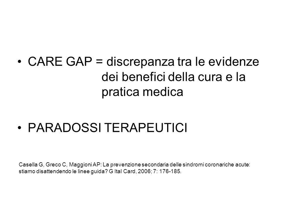 Aderenza agli standard di qualità CCORT/CCS al momento della dimissione delle sindromi coronariche acute nei principali registri italiani Trattamento BLITZ-1 ROSAI-2 BLITZ-2obiettivo minimo nel (2003) (2003) (2006)candidato ideale Aspirina84% 95% 80% >90% Betabloccanti61% 63% 59% >85% ACE-Inibitori68% 53% 60% >85% Statine49% 50% 61% >70% Clopidogrel 5% 25% 28% - Gli standard di qualità CCORT/CCS, elaborati dalla società canadese di cardiologia, rappresentano la percentuale minima di pazienti ideali che dovrebbero ricevere il trattamento raccomandato.