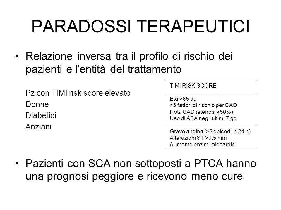 PARADOSSI TERAPEUTICI Relazione inversa tra il profilo di rischio dei pazienti e lentità del trattamento Pz con TIMI risk score elevato Donne Diabetici Anziani Pazienti con SCA non sottoposti a PTCA hanno una prognosi peggiore e ricevono meno cure TIMI RISK SCORE Età >65 aa >3 fattori di rischio per CAD Nota CAD (stenosi >50%) Uso di ASA negli ultimi 7 gg Grave angina (>2 episodi in 24 h) Alterazioni ST >0.5 mm Aumento enzimi miocardici