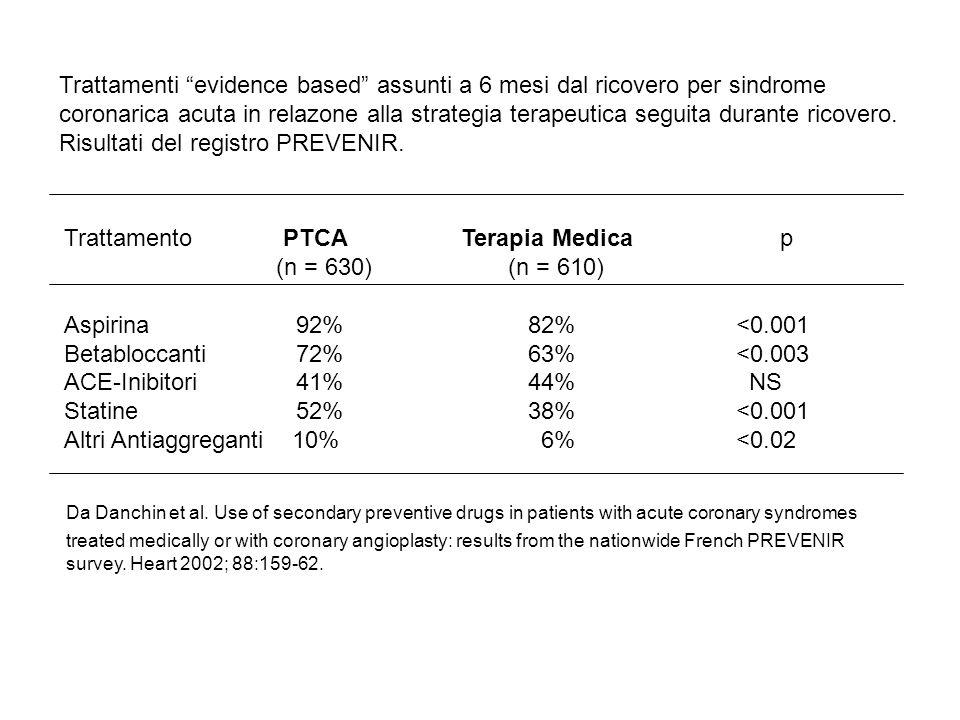 Trattamenti prescritti al momento della dimissione dallospedale e ad 1 anno di distanza prima e dopo limplementazione del programma CHAMP Terapiapre-CHAMP post-CHAMP alla dimissione dopo 1 anno alla dimissione dopo 1 anno Aspirina 78% 68%92%94% Betabloccanti 12% 18%61%57% ACE-Inibitori 4% 16%56%48% Statine 6% 10%86%91% Modificato da Mehta RH et al, for the GAP steering Committee of the ACC.