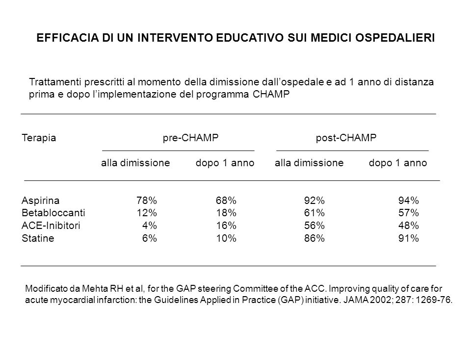 Eventi clinici ad 1 anno dalla dimissione per infarto prima e dopo implementazione del programma CHAMP.