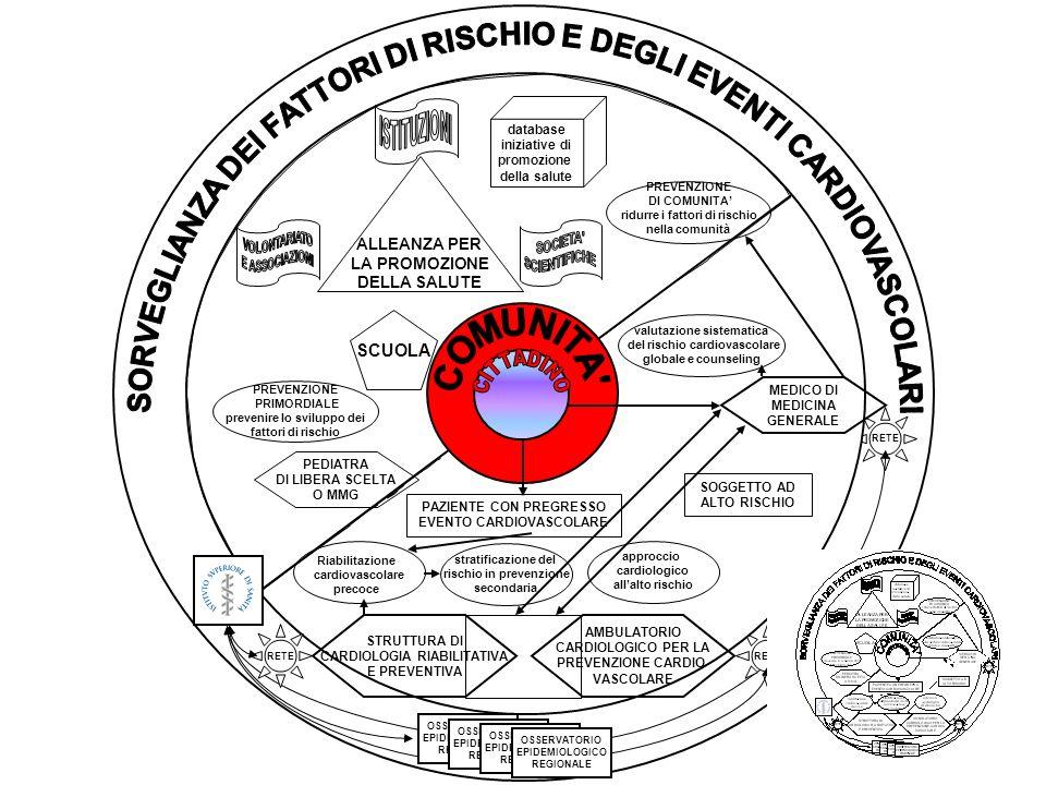 RETE MEDICO DI MEDICINA GENERALE RETE OSSERVATORIO EPIDEMIOLOGICO REGIONALE Riabilitazione cardiovascolare precoce STRUTTURA DI CARDIOLOGIA RIABILITAT