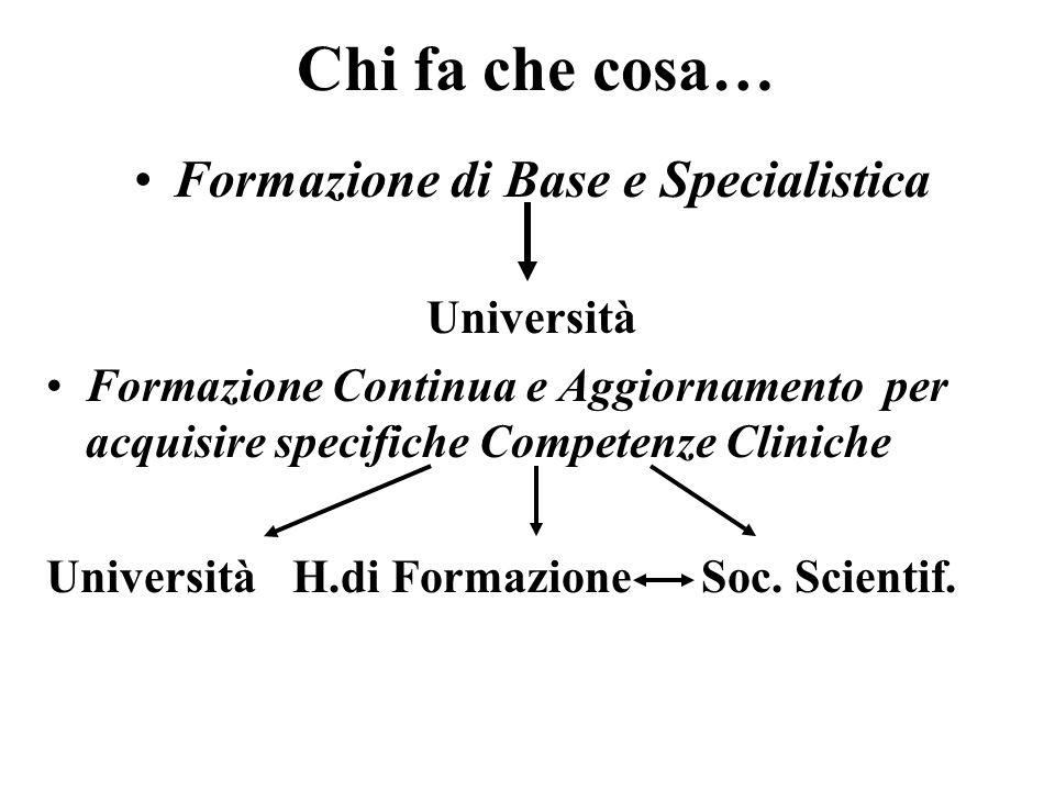 Chi fa che cosa… Formazione di Base e Specialistica Università Formazione Continua e Aggiornamento per acquisire specifiche Competenze Cliniche Università H.di Formazione Soc.