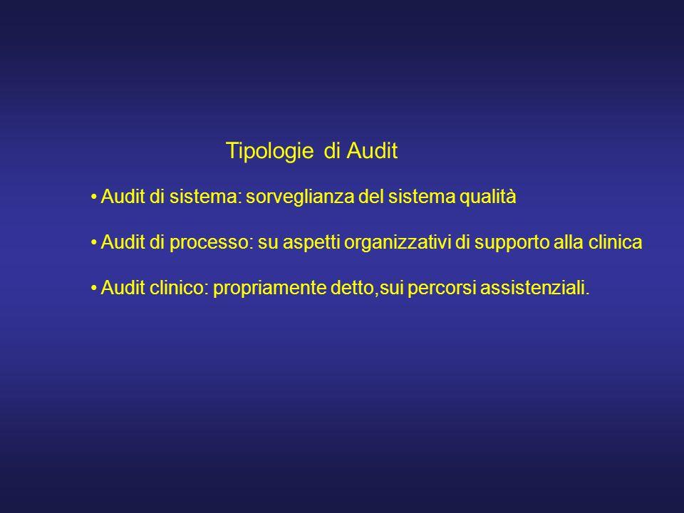 Tipologie di Audit Audit di sistema: sorveglianza del sistema qualità Audit di processo: su aspetti organizzativi di supporto alla clinica Audit clinico: propriamente detto,sui percorsi assistenziali.