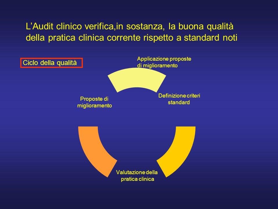 LAudit clinico verifica,in sostanza, la buona qualità della pratica clinica corrente rispetto a standard noti Definizione criteri standard Valutazione della pratica clinica Proposte di miglioramento Applicazione proposte di miglioramento Ciclo della qualità