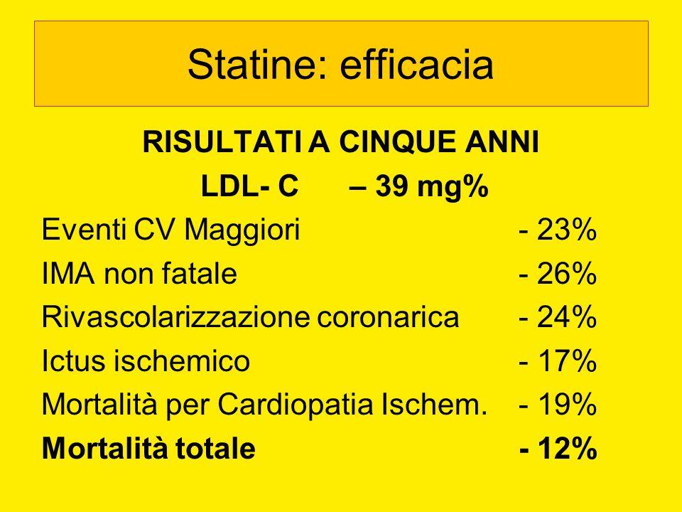 RISULTATI A CINQUE ANNI LDL- C – 39 mg% Eventi CV Maggiori - 23% IMA non fatale - 26% Rivascolarizzazione coronarica - 24% Ictus ischemico- 17% Mortal