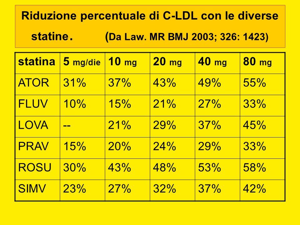 Riduzione percentuale di C-LDL con le diverse statine. ( Da Law. MR BMJ 2003; 326: 1423) statina5 mg/die 10 mg 20 mg 40 mg 80 mg ATOR31%37%43%49%55% F