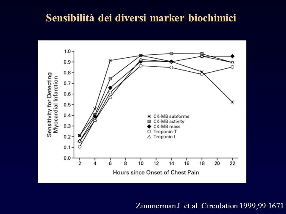 Zimmerman J et al. Circulation 1999;99:1671 Sensibilità dei diversi marker biochimici
