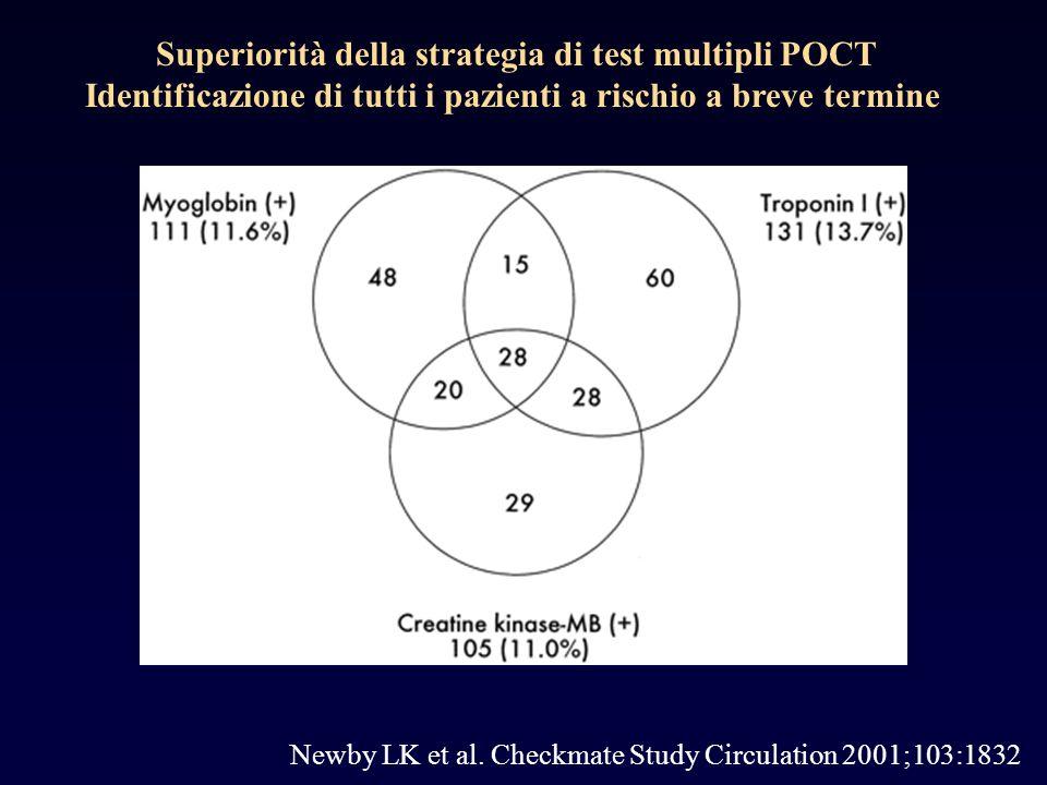 Newby LK et al. Checkmate Study Circulation 2001;103:1832 Superiorità della strategia di test multipli POCT Identificazione di tutti i pazienti a risc