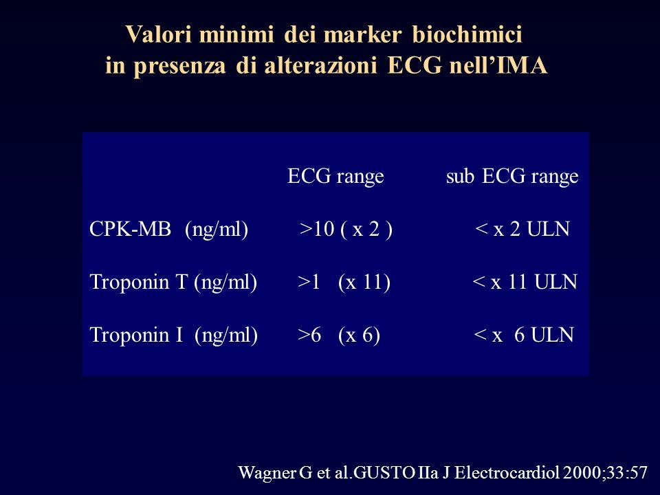 Wagner G et al.GUSTO IIa J Electrocardiol 2000;33:57 Valori minimi dei marker biochimici in presenza di alterazioni ECG nellIMA ECG range sub ECG range CPK-MB (ng/ml) >10 ( x 2 ) < x 2 ULN Troponin T (ng/ml) >1 (x 11) < x 11 ULN Troponin I (ng/ml) >6 (x 6) < x 6 ULN