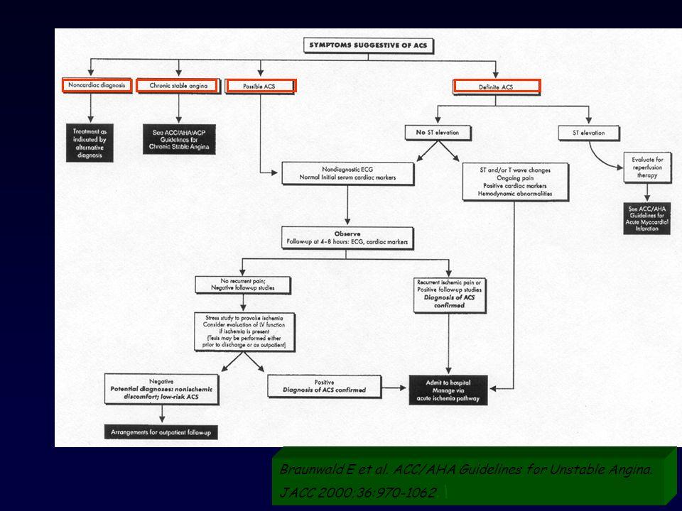 Braunwald E et al. ACC/AHA Guidelines for Unstable Angina. JACC 2000;36:970-1062.\