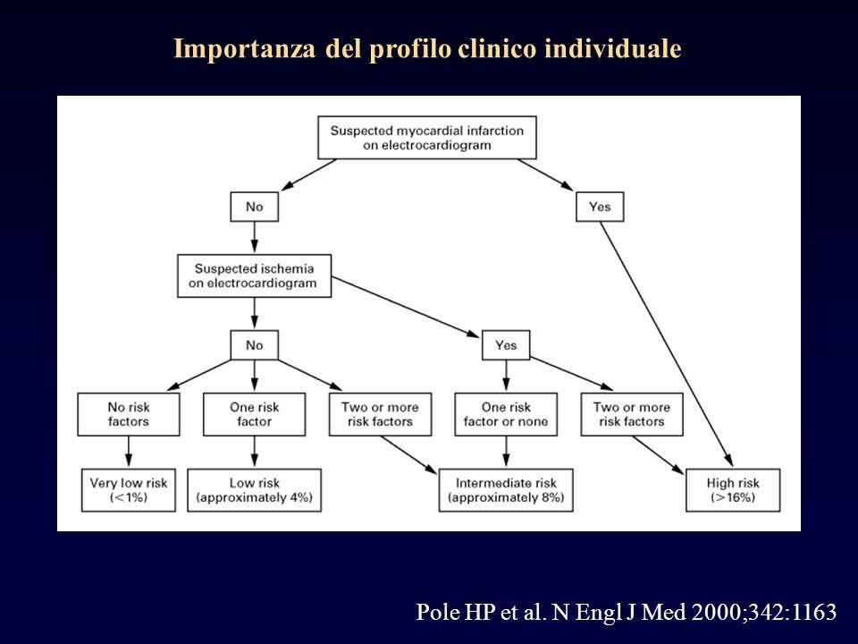 Pole HP et al. N Engl J Med 2000;342:1163 Importanza del profilo clinico individuale