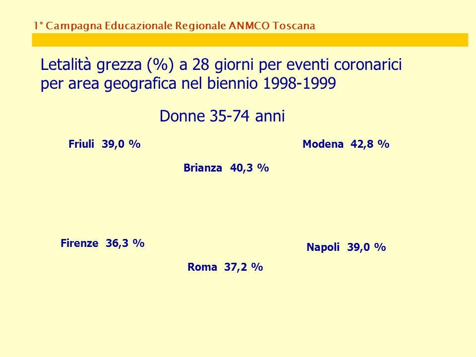 1° Campagna Educazionale Regionale ANMCO Toscana Letalità grezza (%) a 28 giorni per eventi coronarici per area geografica nel biennio 1998-1999 Donne 35-74 anni Friuli 39,0 % Brianza 40,3 % Modena 42,8 % Firenze 36,3 % Roma 37,2 % Napoli 39,0 %