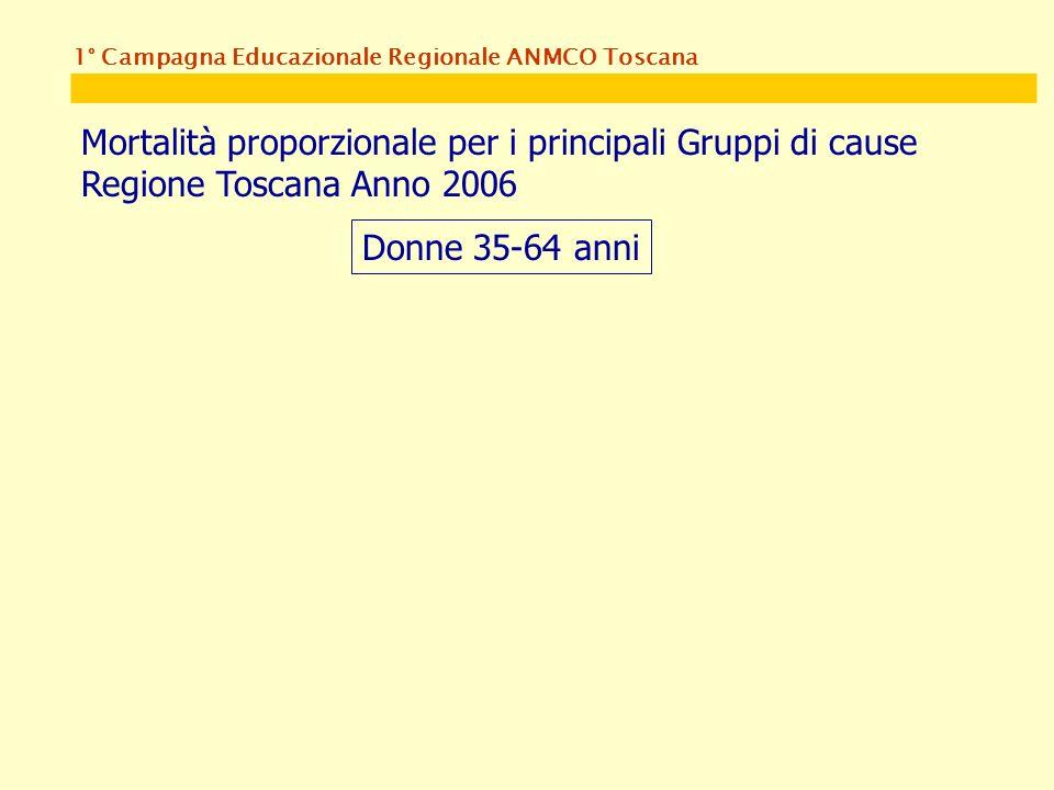 1° Campagna Educazionale Regionale ANMCO Toscana Mortalità proporzionale per i principali Gruppi di cause Regione Toscana Anno 2006 Donne 35-64 anni