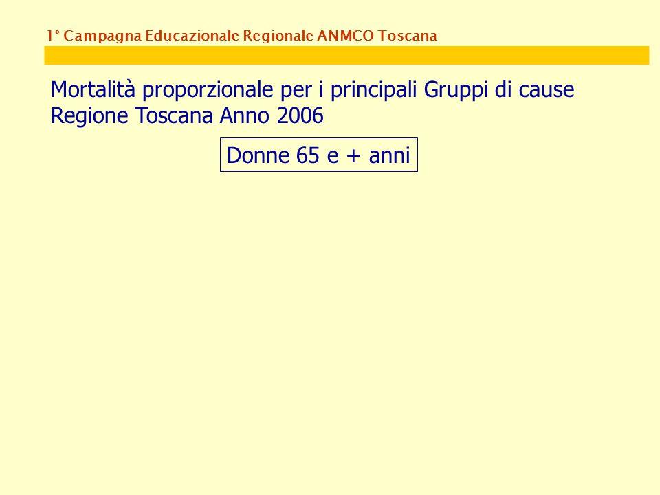 1° Campagna Educazionale Regionale ANMCO Toscana Mortalità proporzionale per i principali Gruppi di cause Regione Toscana Anno 2006 Donne 65 e + anni