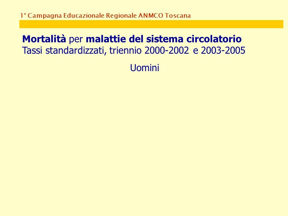 1° Campagna Educazionale Regionale ANMCO Toscana Mortalità per malattie del sistema circolatorio Tassi standardizzati, triennio 2000-2002 e 2003-2005 Uomini