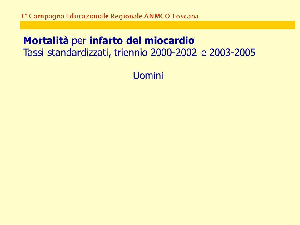 1° Campagna Educazionale Regionale ANMCO Toscana Mortalità per infarto del miocardio Tassi standardizzati, triennio 2000-2002 e 2003-2005 Uomini
