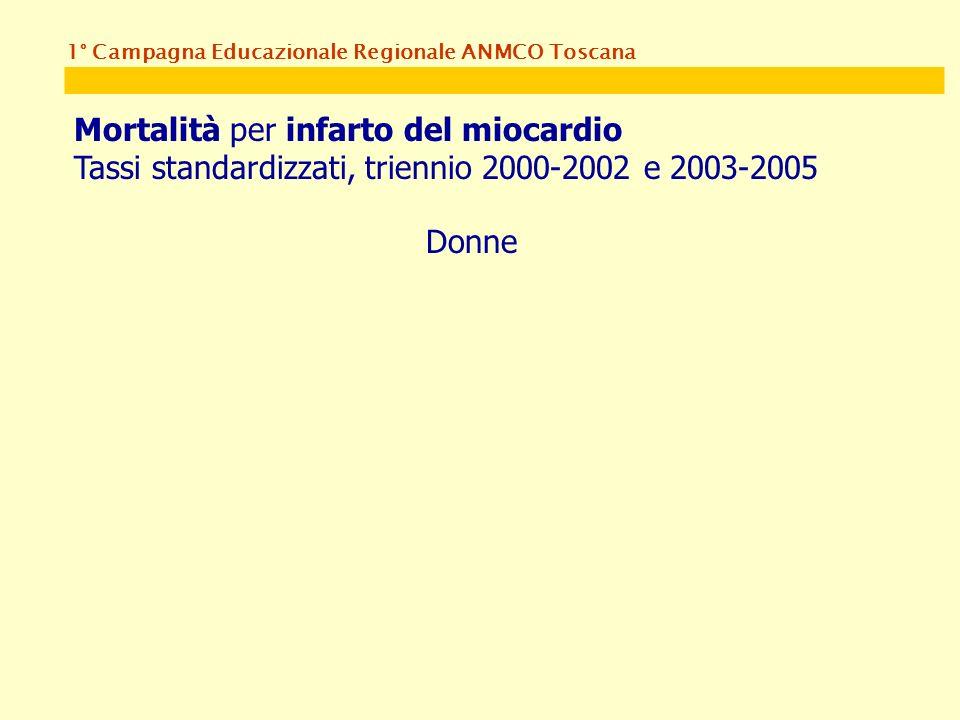 1° Campagna Educazionale Regionale ANMCO Toscana Mortalità per infarto del miocardio Tassi standardizzati, triennio 2000-2002 e 2003-2005 Donne