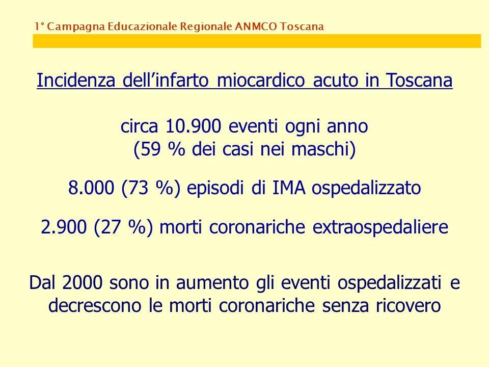 1° Campagna Educazionale Regionale ANMCO Toscana Incidenza dellinfarto miocardico acuto in Toscana circa 10.900 eventi ogni anno (59 % dei casi nei maschi) 8.000 (73 %) episodi di IMA ospedalizzato 2.900 (27 %) morti coronariche extraospedaliere Dal 2000 sono in aumento gli eventi ospedalizzati e decrescono le morti coronariche senza ricovero