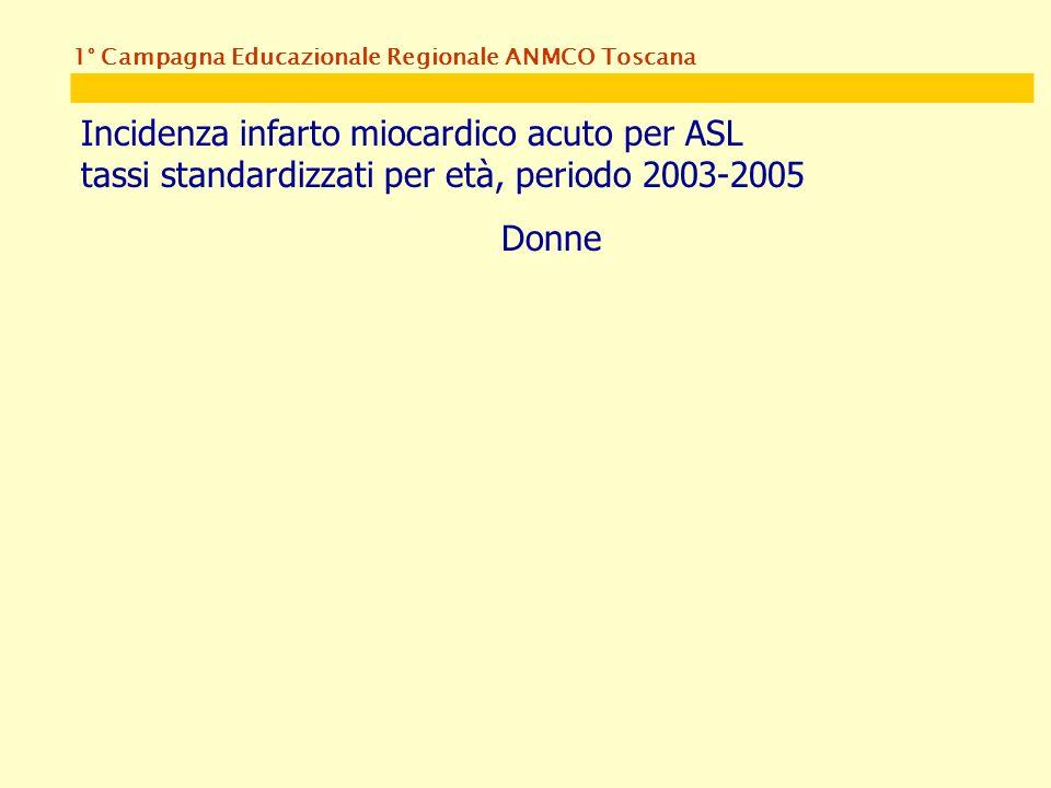 1° Campagna Educazionale Regionale ANMCO Toscana Incidenza infarto miocardico acuto per ASL tassi standardizzati per età, periodo 2003-2005 Donne