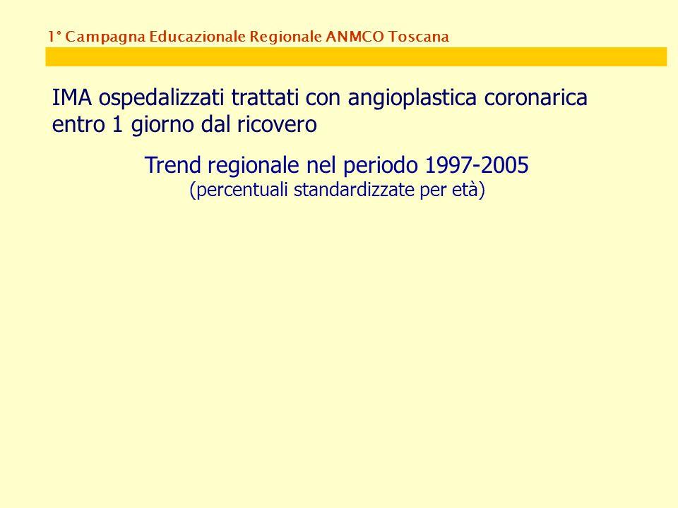 1° Campagna Educazionale Regionale ANMCO Toscana IMA ospedalizzati trattati con angioplastica coronarica entro 1 giorno dal ricovero Trend regionale nel periodo 1997-2005 (percentuali standardizzate per età)
