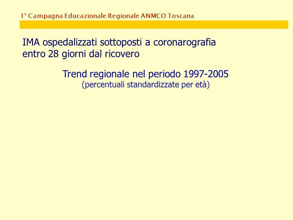 1° Campagna Educazionale Regionale ANMCO Toscana IMA ospedalizzati sottoposti a coronarografia entro 28 giorni dal ricovero Trend regionale nel periodo 1997-2005 (percentuali standardizzate per età)