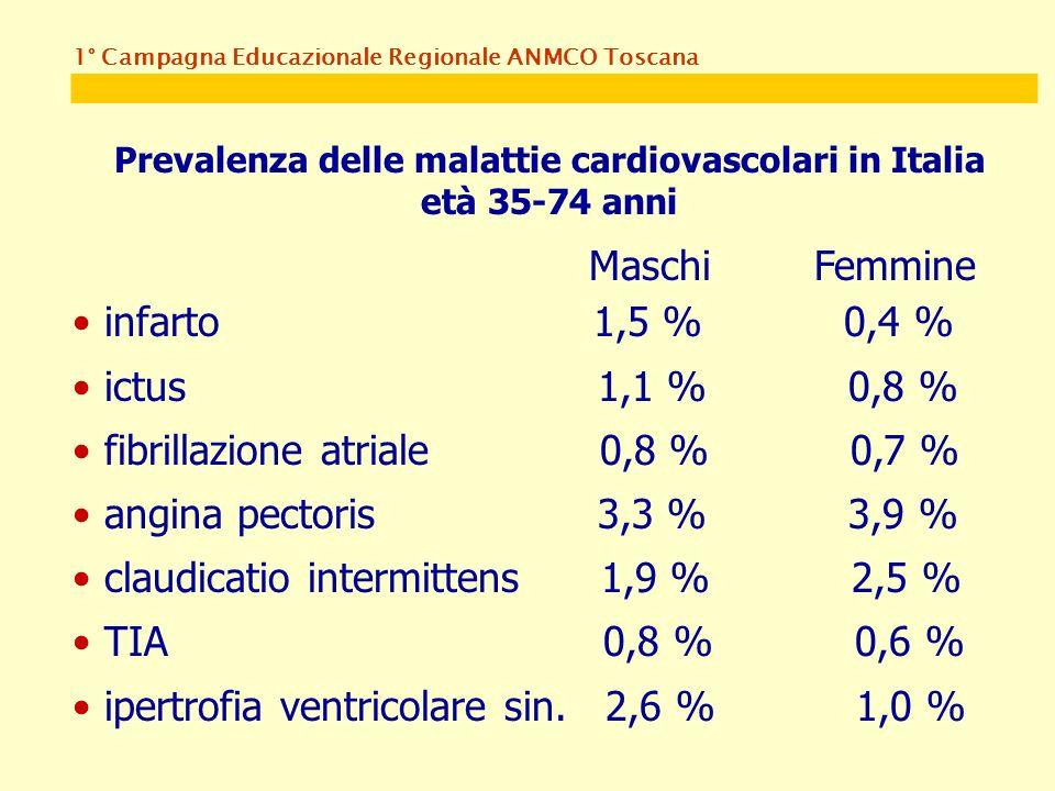 Prevalenza delle malattie cardiovascolari in Italia età 35-74 anni Maschi Femmine infarto 1,5 % 0,4 % ictus 1,1 % 0,8 % fibrillazione atriale 0,8 % 0,7 % angina pectoris 3,3 % 3,9 % claudicatio intermittens 1,9 % 2,5 % TIA 0,8 % 0,6 % ipertrofia ventricolare sin.