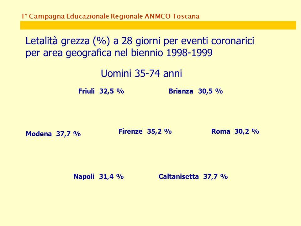 1° Campagna Educazionale Regionale ANMCO Toscana Letalità grezza (%) a 28 giorni per eventi coronarici per area geografica nel biennio 1998-1999 Uomini 35-74 anni Friuli 32,5 %Brianza 30,5 % Modena 37,7 % Firenze 35,2 %Roma 30,2 % Napoli 31,4 %Caltanisetta 37,7 %