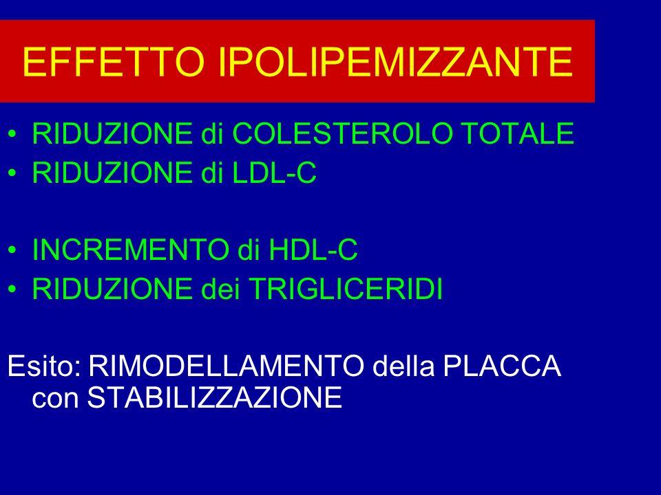 EFFETTO IPOLIPEMIZZANTE RIDUZIONE di COLESTEROLO TOTALE RIDUZIONE di LDL-C INCREMENTO di HDL-C RIDUZIONE dei TRIGLICERIDI Esito: RIMODELLAMENTO della