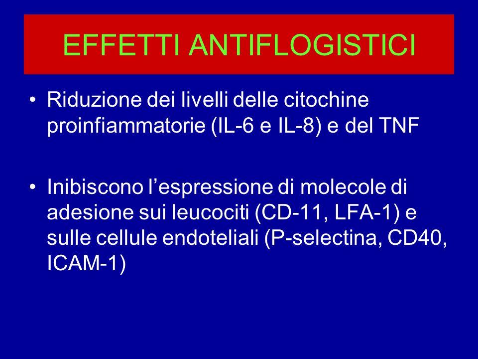 EFFETTI ANTIFLOGISTICI Riduzione dei livelli delle citochine proinfiammatorie (IL-6 e IL-8) e del TNF Inibiscono lespressione di molecole di adesione