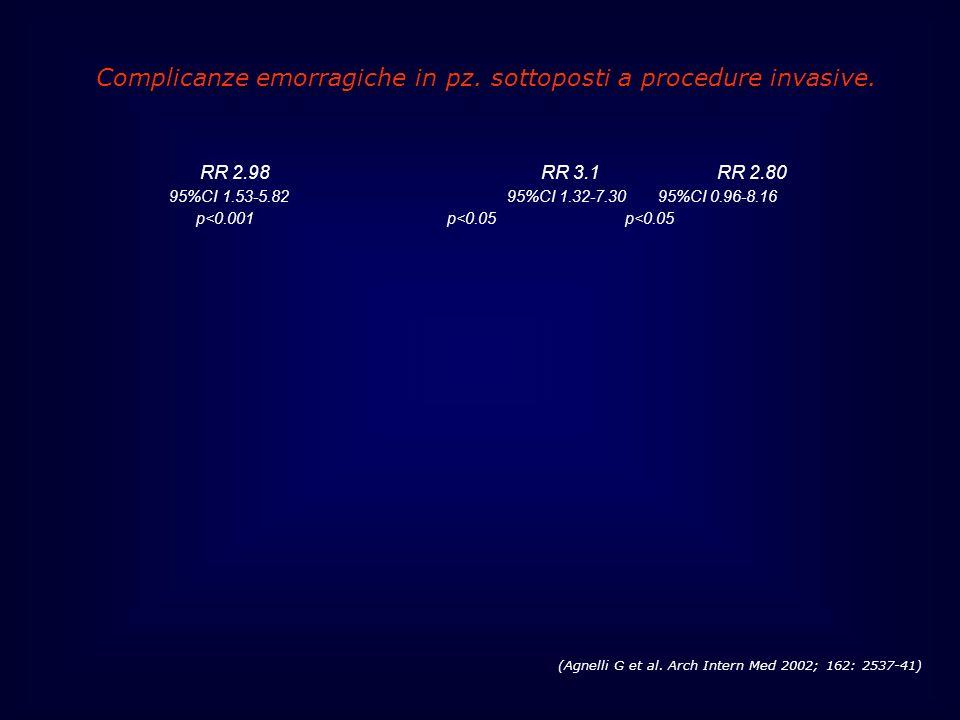 (Agnelli G et al. Arch Intern Med 2002; 162: 2537-41) RR 2.98 RR 3.1 RR 2.80 95%CI 1.53-5.82 95%CI 1.32-7.30 95%CI 0.96-8.16 p<0.001 p<0.05 p<0.05 Com