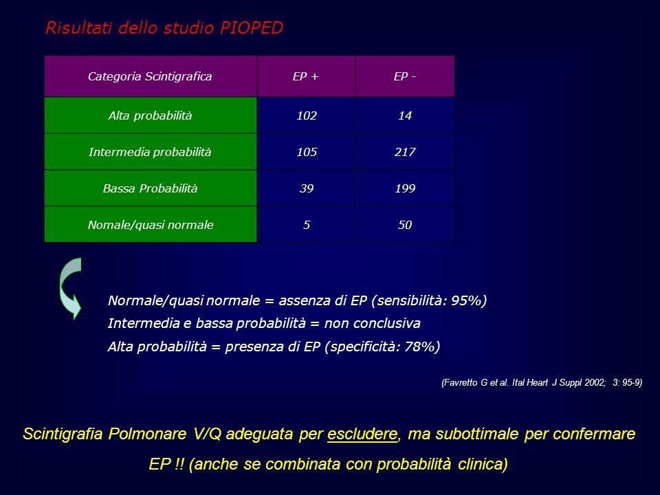Categoria ScintigraficaEP +EP - Alta probabilità10214 Intermedia probabilità105217 Bassa Probabilità39199 Nomale/quasi normale550 Normale/quasi normal