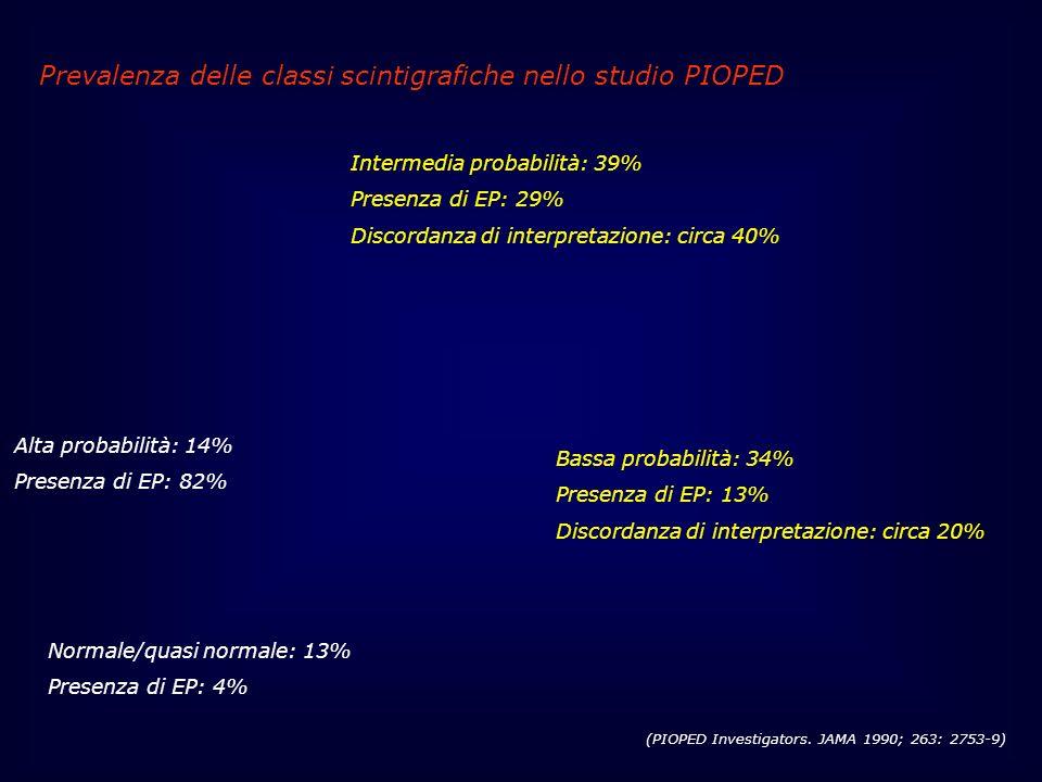 Intermedia probabilità: 39% Presenza di EP: 29% Discordanza di interpretazione: circa 40% Bassa probabilità: 34% Presenza di EP: 13% Discordanza di in