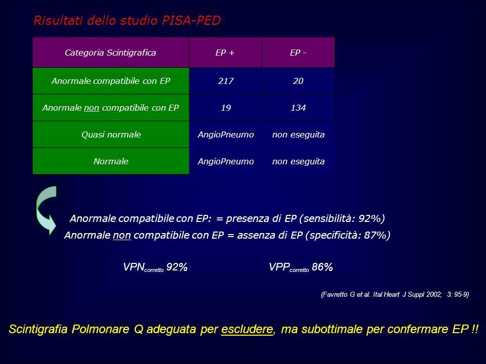 Categoria ScintigraficaEP +EP - Anormale compatibile con EP21720 Anormale non compatibile con EP19134 Quasi normaleAngioPneumonon eseguita NormaleAngi