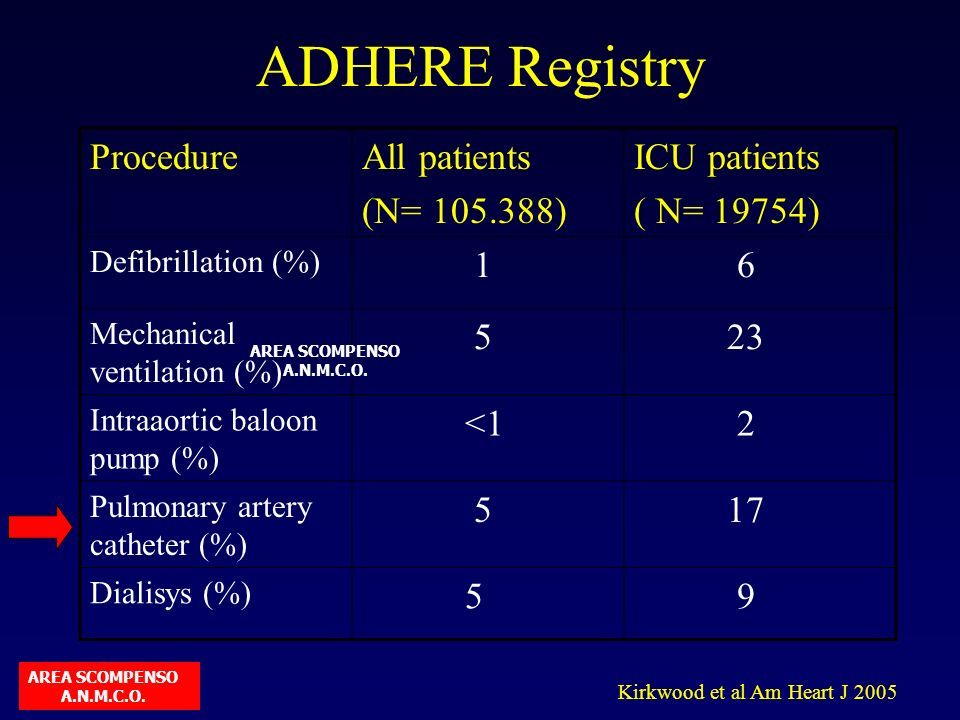 ADHERE Registry ProcedureAll patients (N= 105.388) ICU patients ( N= 19754) Defibrillation (%) 1 6 Mechanical ventilation (%) 5 23 Intraaortic baloon